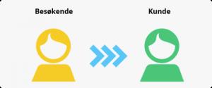 Forbruker vs kunde