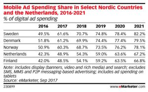 Annonsering på mobil