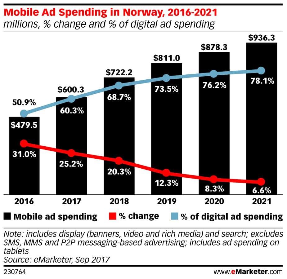 Annonsering på mobil i Norge